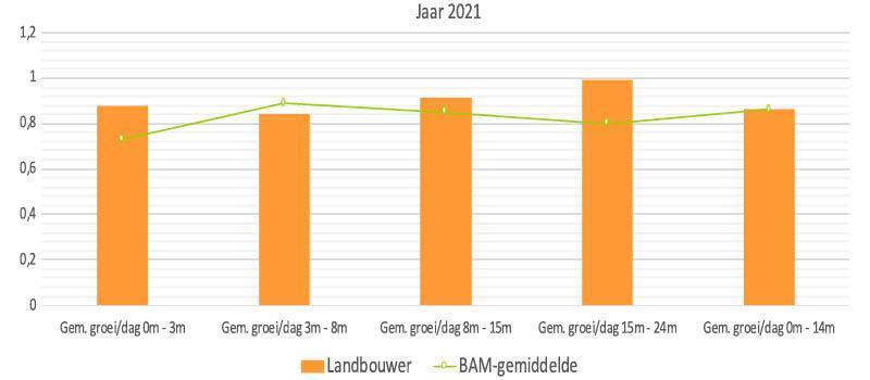 Figuur 1. In de Jongveetool kun je je eigen bedrijfsresultaten vergelijken met het BAM-gemiddelde.